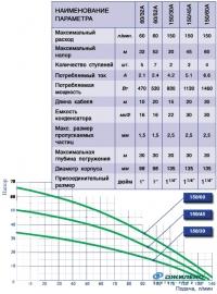 Колодезный насос Водомет 150/30 A